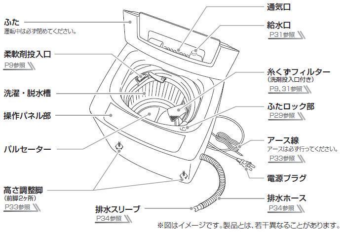 洗剤 柔軟 剤 口 機 洗濯 投入